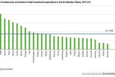 4η θέση στην Ευρώπη σε δαπάνες για εστιατόρια και ξενοδοχεία!