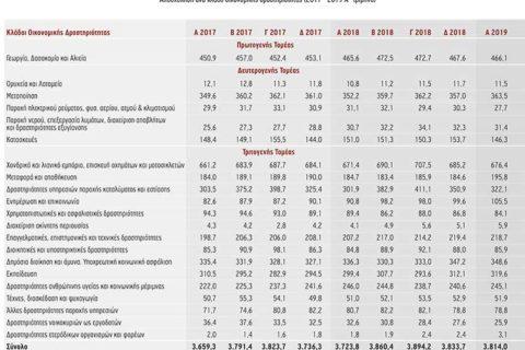 Ελαφρά ανάκαμψη της απασχόλησης και περεταίρω μείωση της ανεργίας καταγράφει Μελέτη της ICAP