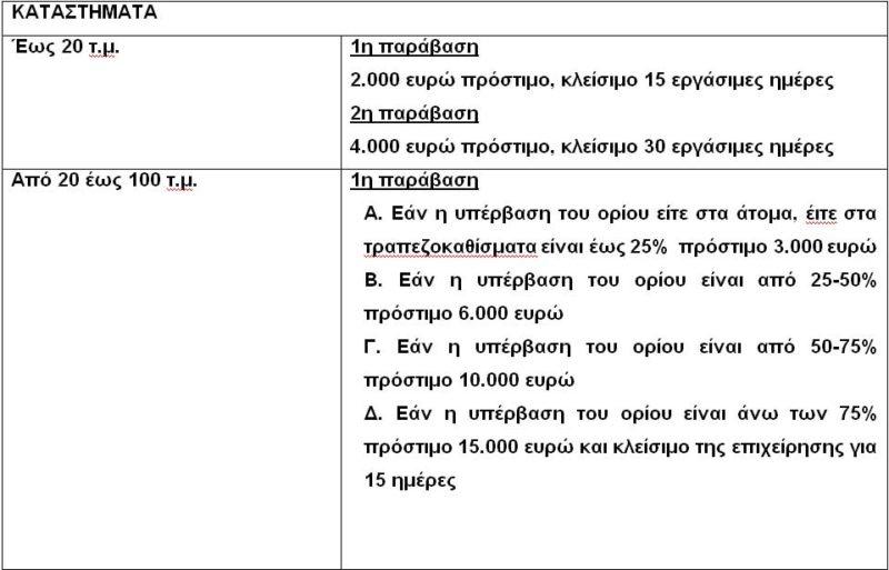 Τα πρόστιμα στην εστίαση από την μη τήρηση αναλογίας ατόμων/τ.μ. και την διάταξη των τραπεζοκαθισμάτων