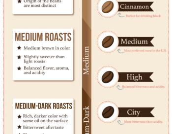 Ποια είναι τα είδη καβουρδίσματος του καφέ;
